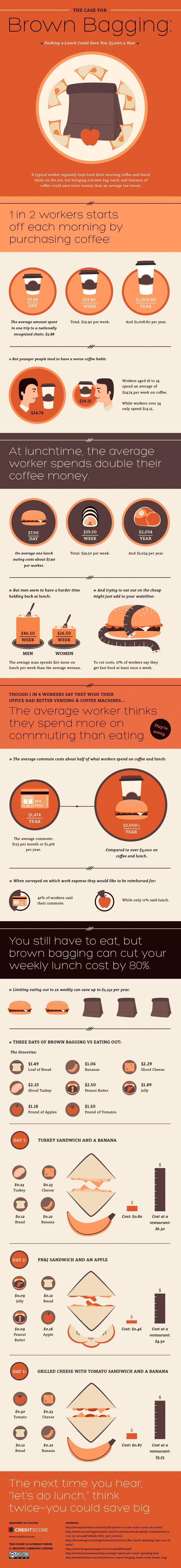 Budgeting Basics: Brown Bagging It to Save Money